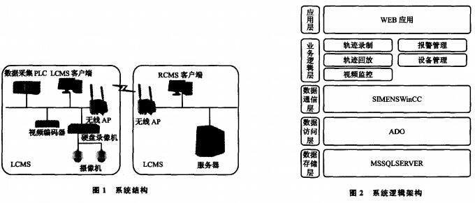 起重机安全监控系统结构