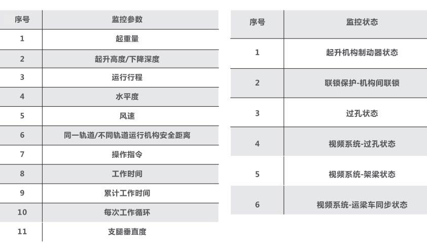 安全jian控参数及jian控zhuang态