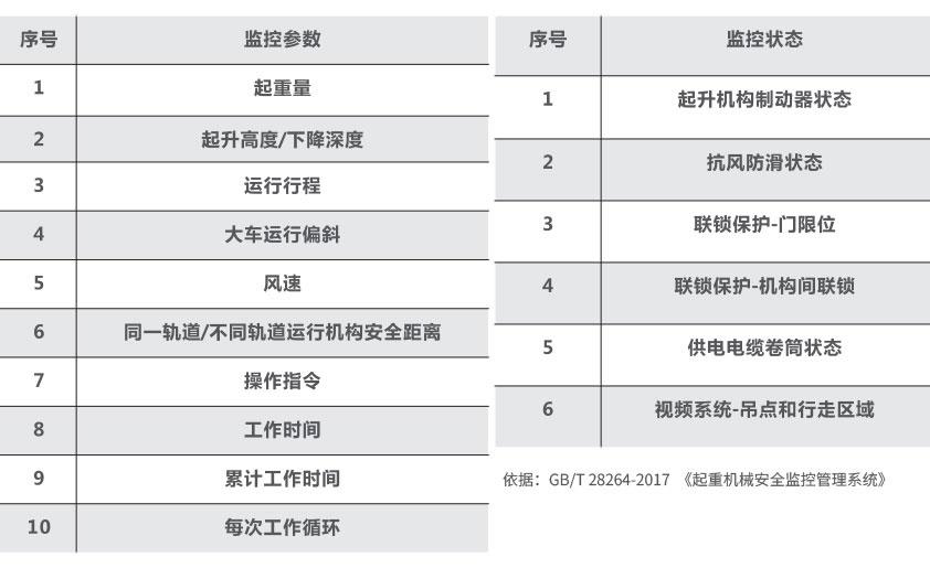 门桥式ji监控系统参数及监控zhuang态